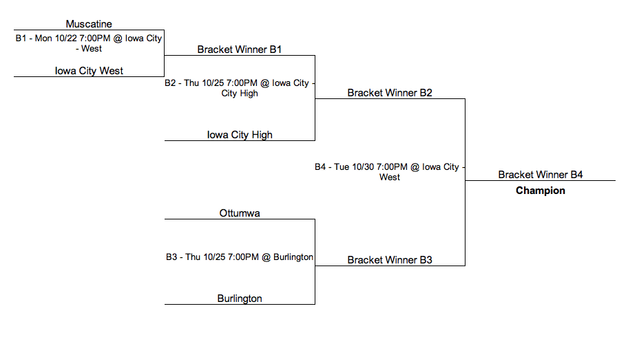 Class 5A Girls Volleyball Regional Parings. (Bracket from IGHSAU.com)